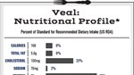 Veal Nutritional Profile